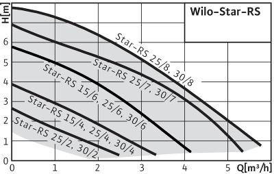 Насос циркуляционный WILO Star-RS-15/6-130 - купить в Тюмени